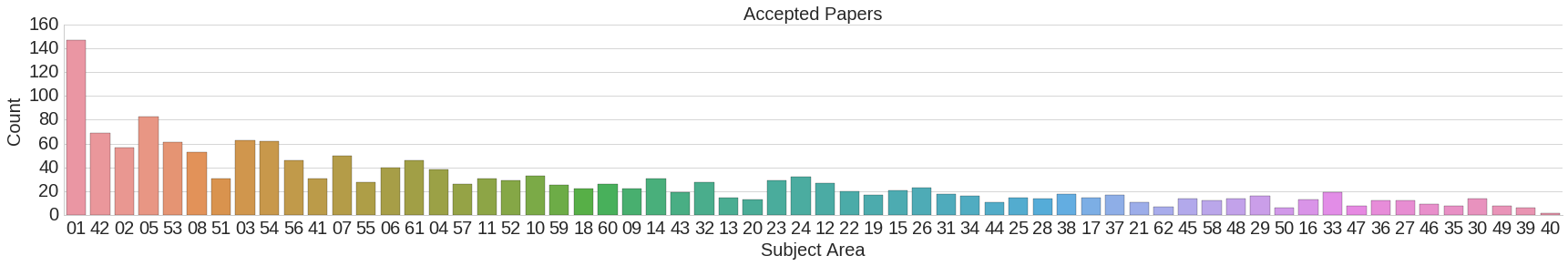 subject areas accepted papers